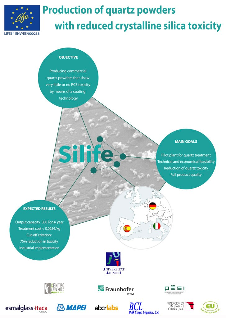 The main objective of the EU project SILIFE was to produce commercial quartz powders that show very little or no RCS toxicity, due to a dry surface-coating step.
